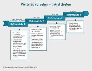 Grafik zu den Reformstufen des Bundesteilhabegesetzes.